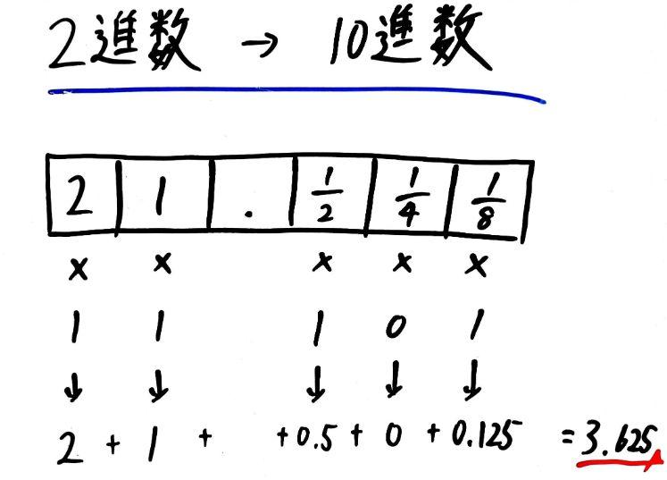 【基本・応用情報】基数変換とはなにか?計算方法を解説